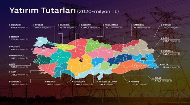 Elektrik dağıtım şirketleri, 2020 yılında  8,8 milyar TL yatırım yaptı